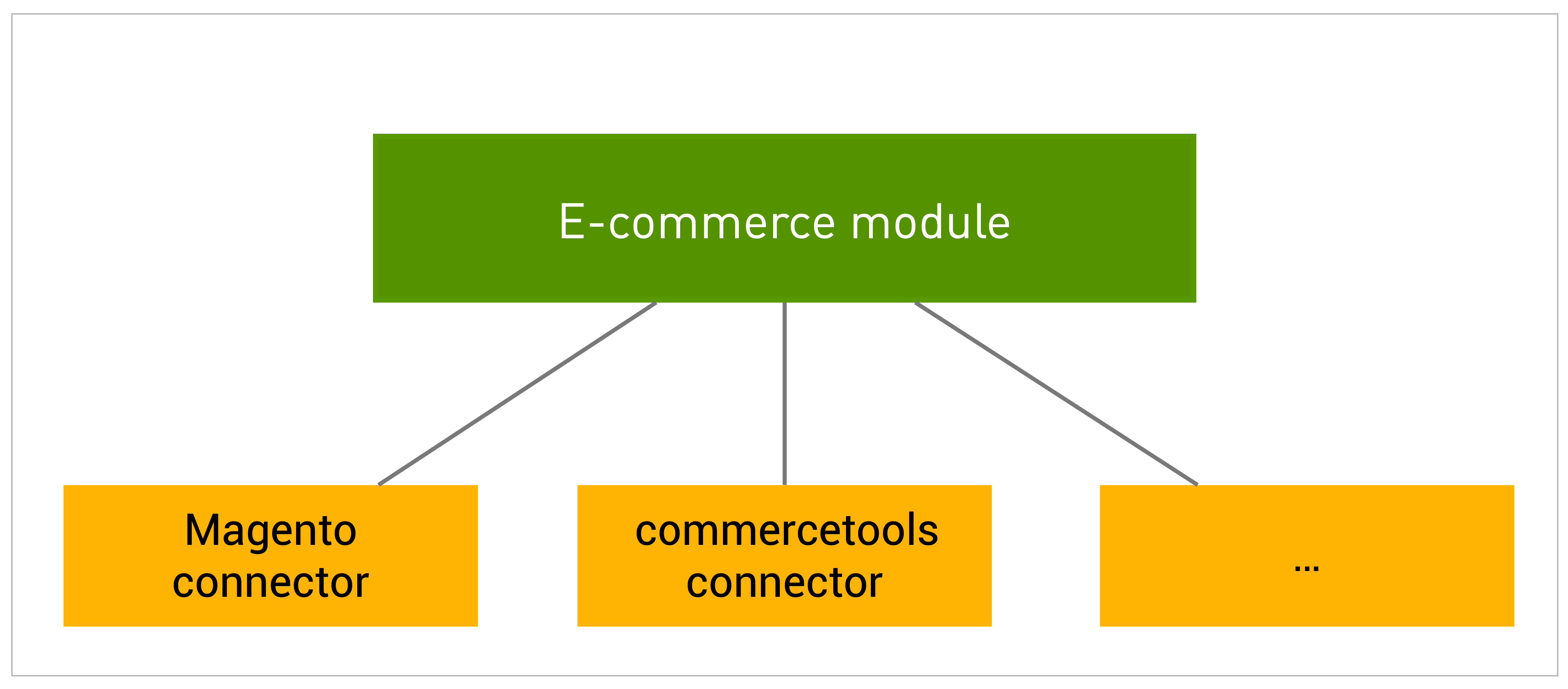 Magnolia E-commerce module integrated different external e-commerce tools
