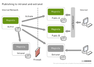 instance diagrams   magnolia   documentation   magnoliathe diagram illustrates a possible placement strategy where an extranet publishing instance resides outside the firewall